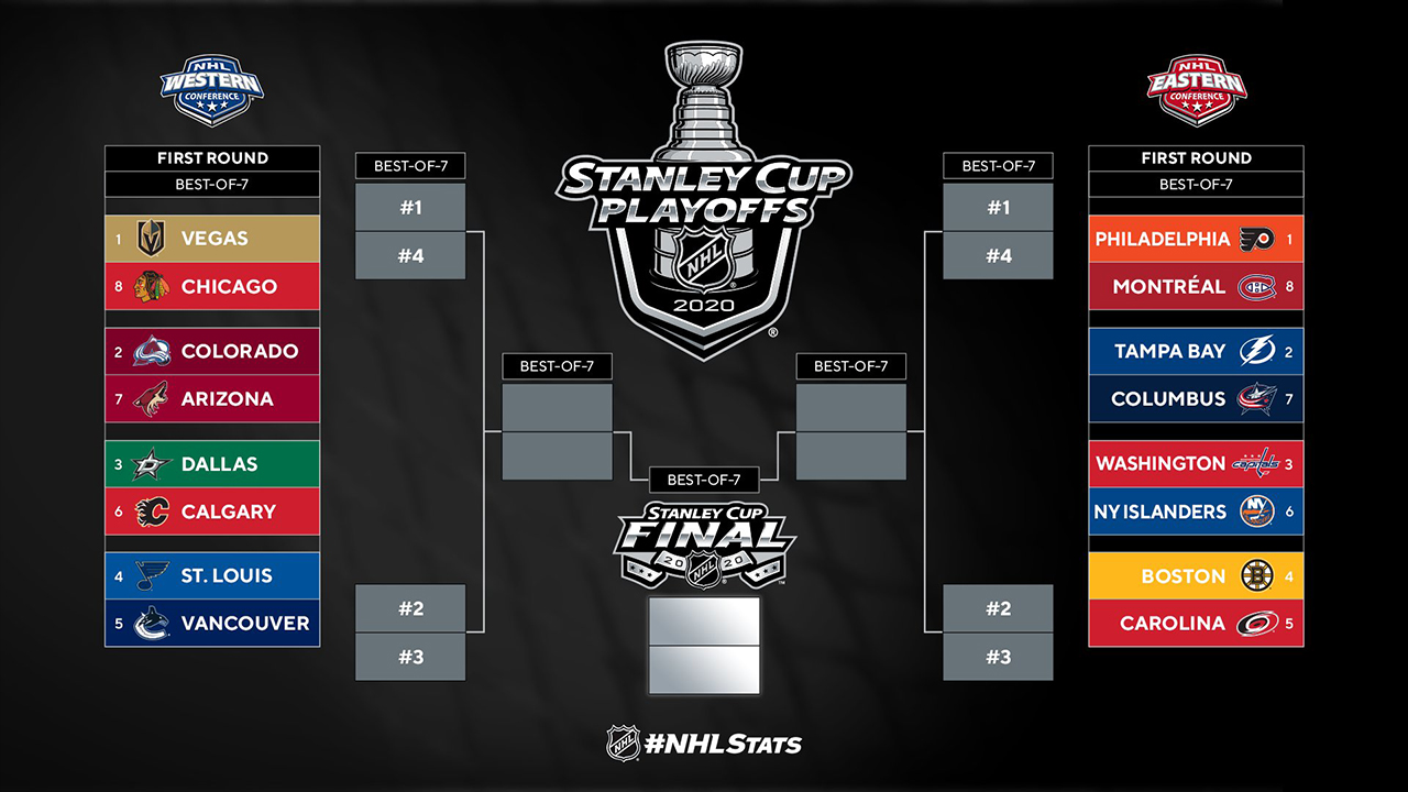 2020 Nhl Playoffs First Round Schedule Predictions And Analysis The Swing Of Things