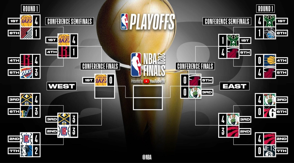 2020 Nba Playoffs Conference Finals Schedule Predictions And Analysis The Swing Of Things
