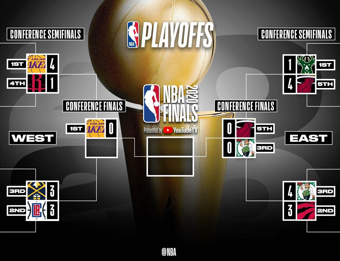 2020 NBA playoffs: Conference Finals schedule, predictions ...